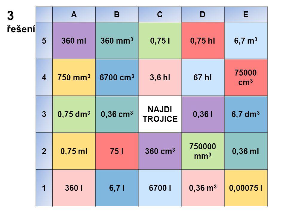 3 řešení ABCDE 5360 ml360 mm 3 0,75 l0,75 hl6,7 m 3 4750 mm 3 6700 cm 3 3,6 hl67 hl 75000 cm 3 30,75 dm 3 0,36 cm 3 NAJDI TROJICE 0,36 l6,7 dm 3 20,75