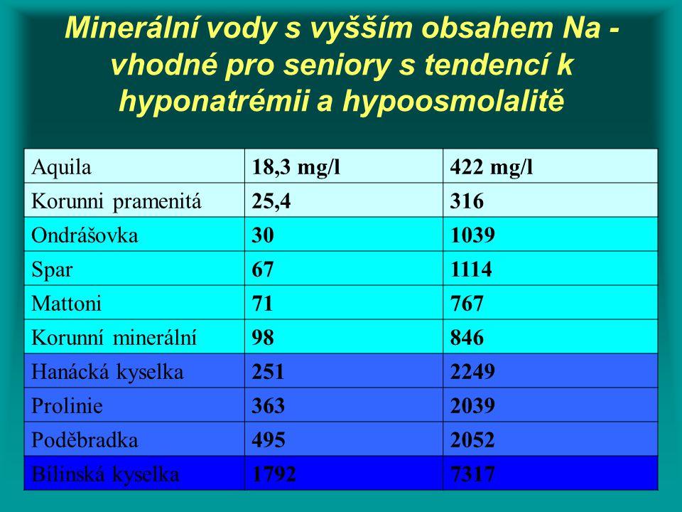 Minerální vody s vyšším obsahem Na - vhodné pro seniory s tendencí k hyponatrémii a hypoosmolalitě Aquila18,3 mg/l422 mg/l Korunni pramenitá25,4316 On