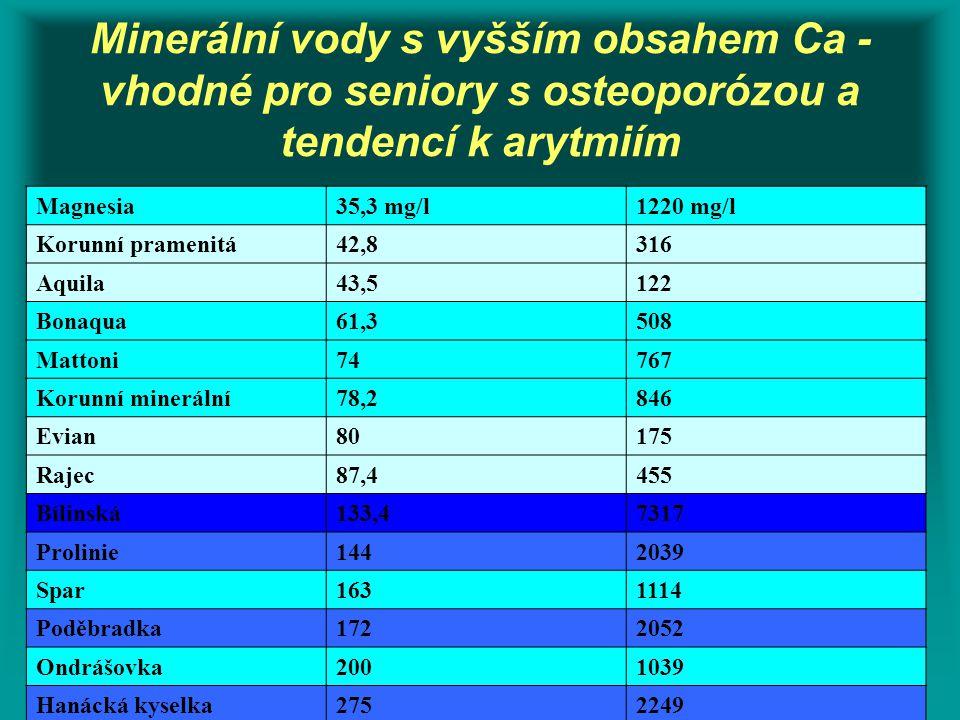 Minerální vody s vyšším obsahem Ca - vhodné pro seniory s osteoporózou a tendencí k arytmiím Magnesia35,3 mg/l1220 mg/l Korunní pramenitá42,8316 Aquil