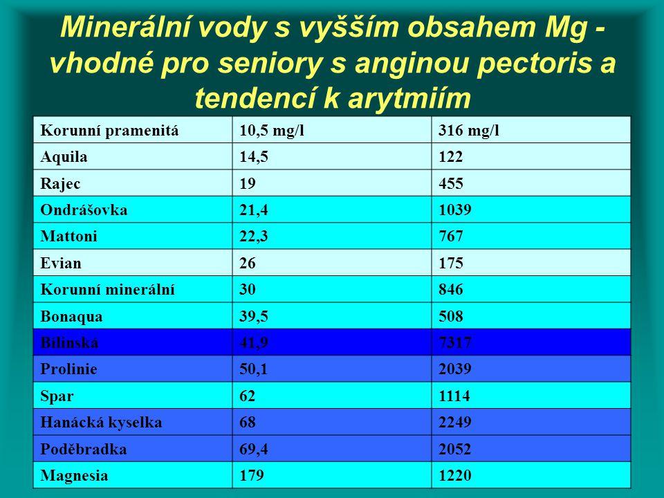 Minerální vody s vyšším obsahem Mg - vhodné pro seniory s anginou pectoris a tendencí k arytmiím Korunní pramenitá10,5 mg/l316 mg/l Aquila14,5122 Raje