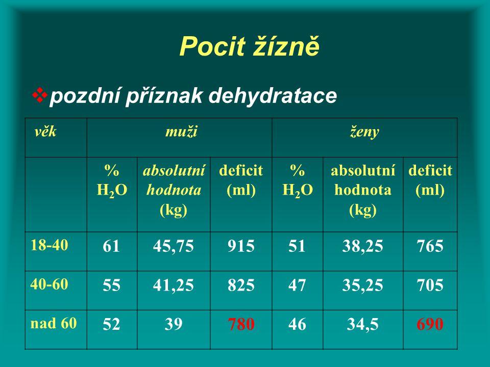 Pocit žízně  pozdní příznak dehydratace věk mužiženy %H2O%H2O absolutní hodnota (kg) deficit (ml) %H2O%H2O absolutní hodnota (kg) deficit (ml) 18-40