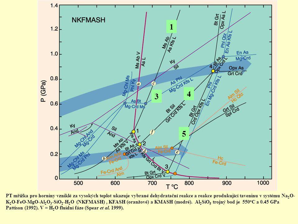 PT mřížka pro horniny vzniklé za vysokých teplot ukazuje vybrané dehydratační reakce a reakce produkující taveninu v systému Na 2 O- K 2 O-FeO-MgO-Al
