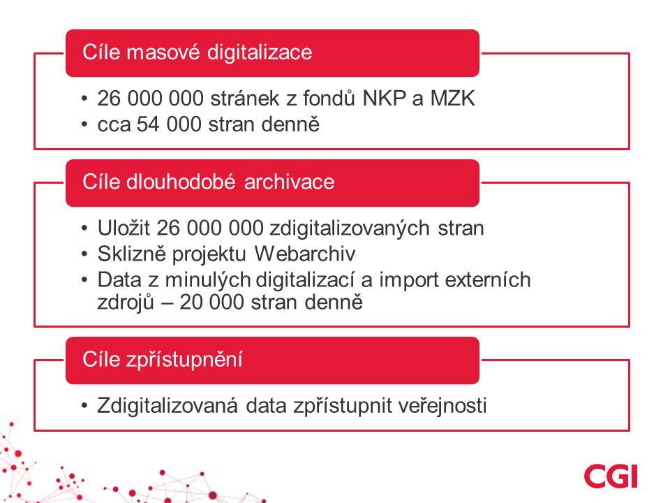 26 000 000 stránek z fondů NKP a MZK cca 54 000 stran denně Cíle masové digitalizace Uložit 26 000 000 zdigitalizovaných stran Sklizně projektu Webarchiv Data z minulých digitalizací a import externích zdrojů – 20 000 stran denně Cíle dlouhodobé archivace Zdigitalizovaná data zpřístupnit veřejnosti Cíle zpřístupnění