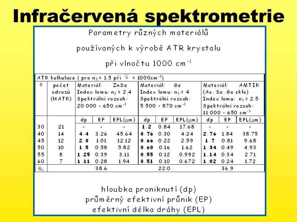 Infračervená spektrometrie