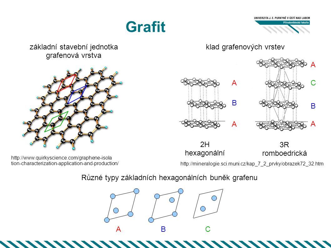 Grafit http://mineralogie.sci.muni.cz/kap_7_2_prvky/obrazek72_32.htm základní stavební jednotka grafenová vrstva 3R romboedrická http://www.quirkyscie