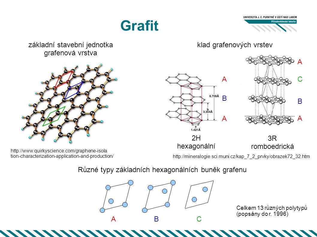 Diamant Základní stavební jednotka - tetraedr Základní buňka diamantu 3C 2H hexagonální (lonsdaleit) http://fyzweb.cz/clanky/index.php?id=155 3C kubická Z.Weiss et al.– Nanostruktura uhlíkatých materiálů, ISBN 80-7329-083-9 Teoreticky celkem 7 různých polytypů, experimentálně potvrzeny 3 (popsány r.