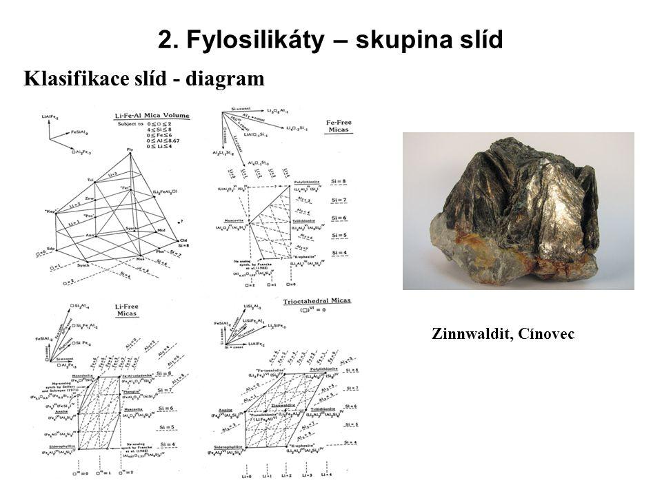 2. Fylosilikáty – skupina slíd Zinnwaldit, Cínovec Klasifikace slíd - diagram