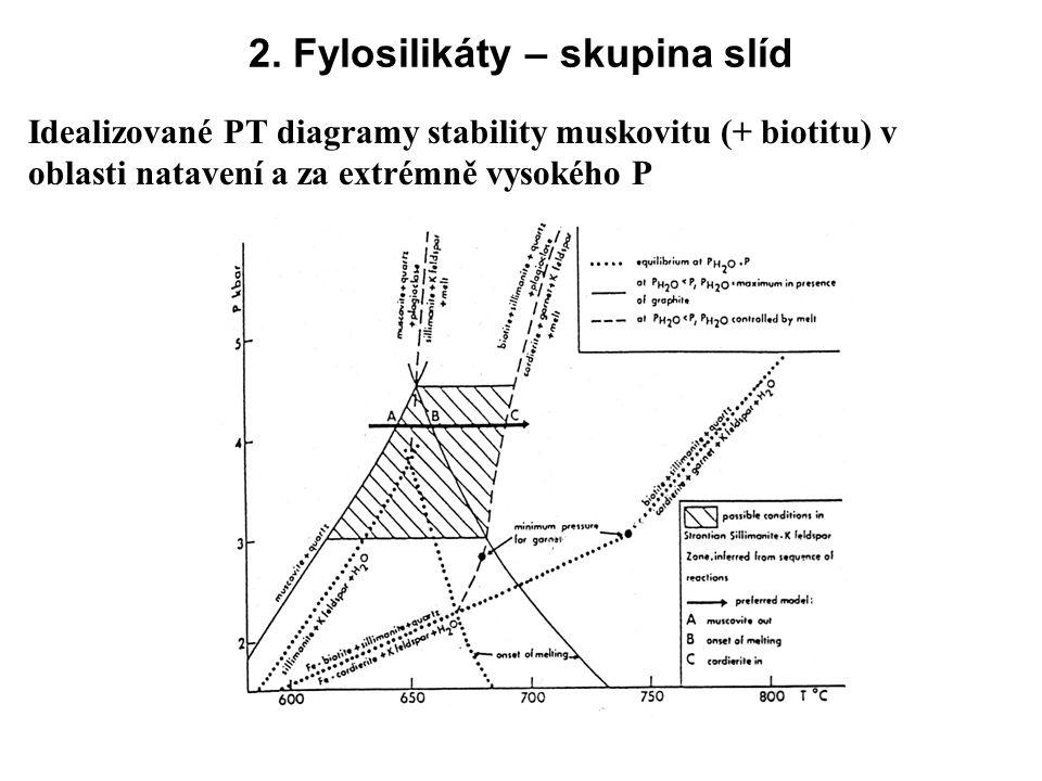 2. Fylosilikáty – skupina slíd Idealizované PT diagramy stability muskovitu (+ biotitu) v oblasti natavení a za extrémně vysokého P