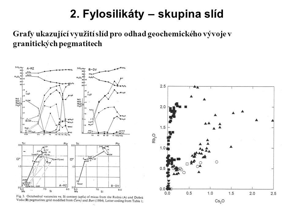2. Fylosilikáty – skupina slíd Grafy ukazující využití slíd pro odhad geochemického vývoje v granitických pegmatitech