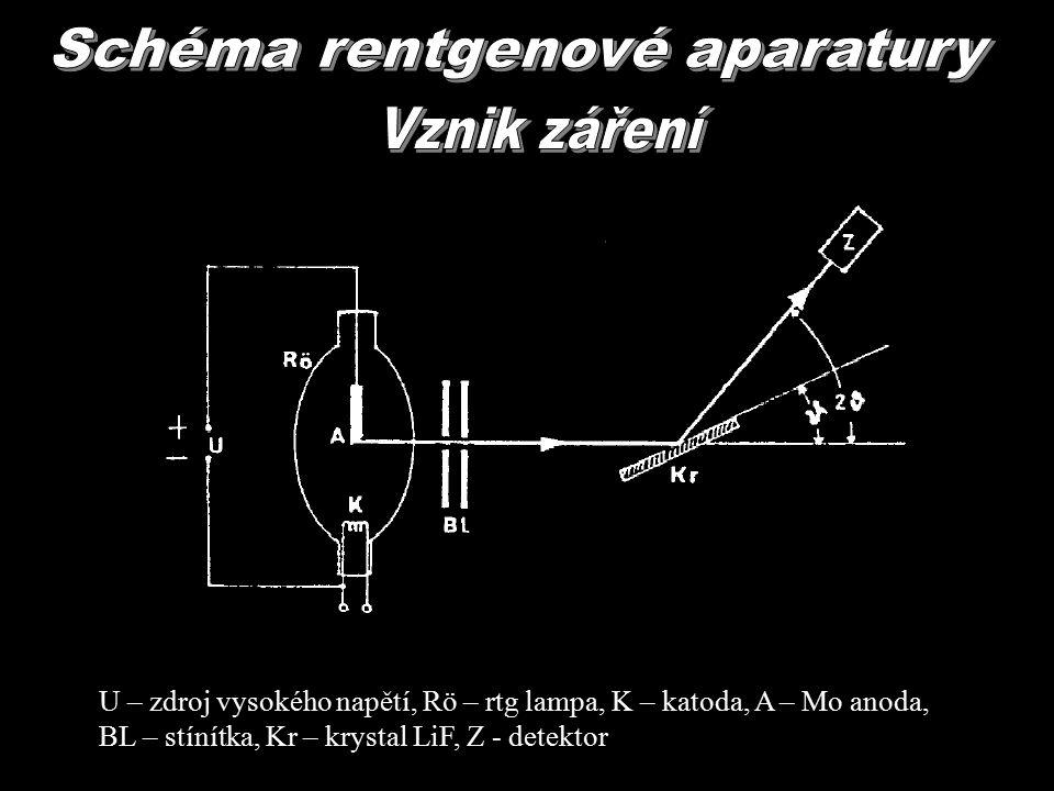 U – zdroj vysokého napětí, Rö – rtg lampa, K – katoda, A – Mo anoda, BL – stínítka, Kr – krystal LiF, Z - detektor