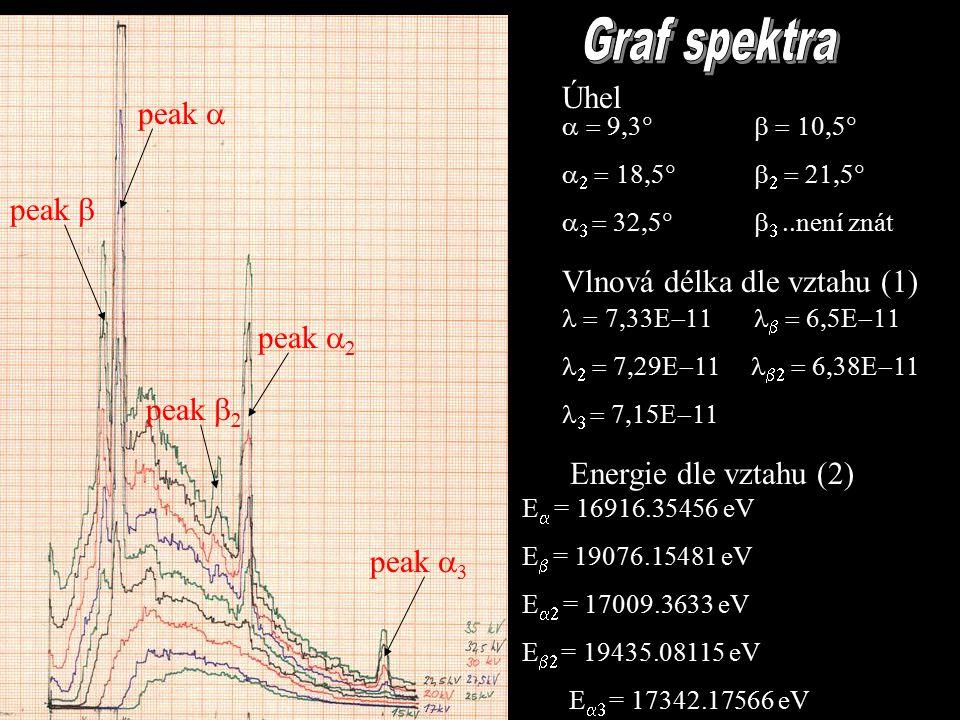 peak  peak  peak   peak   peak  3            není znát          E  = 16916.35456 eV E  = 19076.15481 eV E  = 17009.3633 eV E  = 19435.08115 eV E  = 17342.17566 eV Energie dle vztahu (2) Vlnová délka dle vztahu (1) Úhel