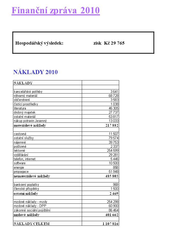 Finanční zpráva 2010 NÁKLADY 2010 Hospodářský výsledek: zisk Kč 29 765