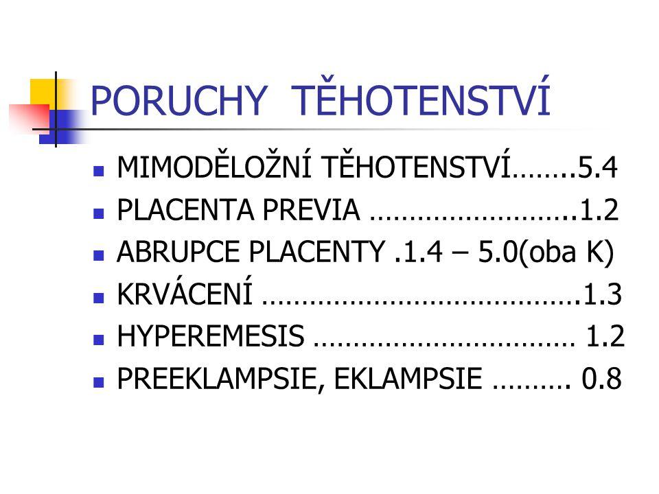 PORUCHY TĚHOTENSTVÍ MIMODĚLOŽNÍ TĚHOTENSTVÍ……..5.4 PLACENTA PREVIA ……………………..1.2 ABRUPCE PLACENTY.1.4 – 5.0(oba K) KRVÁCENÍ ………………………………….1.3 HYPEREME
