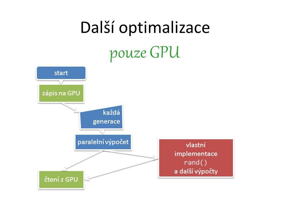 Další optimalizace pouze GPU start zápis na GPU čtení z GPU každá generace paralelní výpočet vlastní implementace rand() a další výpočty vlastní implementace rand() a další výpočty