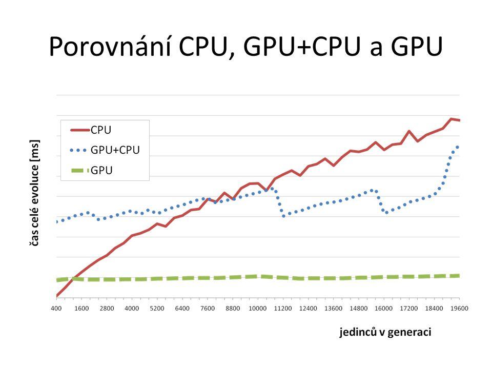 Porovnání CPU, GPU+CPU a GPU