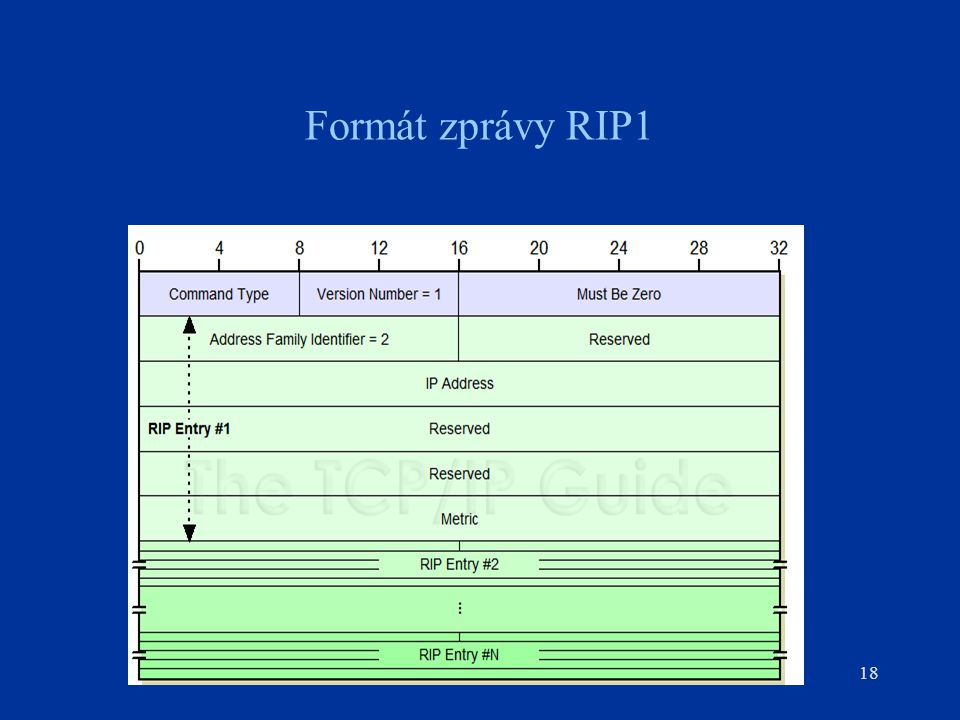 Formát zprávy RIP1 18 Figure 176: RIP Version 1 (RIP-1) Message Format The RIP-1 message format can contain up to 25 RIP Entries. Here, RIP Entry #1 i