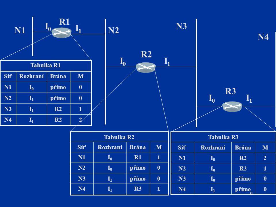 """20 Počítačové sítě IP směrování RIP protokol nevytváří hierarchické směrovací oblasti RIP protokol vytváří """"ploché (flat) směrovací oblasti RIP protokol definuje pouze jeden typ směrovače Nastavení RIP subjektů (programová konfigurace): –aktivní – generují a šíří RIP zprávy (zpravidla síťové směrovače) –pasivní – pouze přijímají RIP zprávy od aktivních subjektů (zpravidla koncové uživatelské systémy) Směrovače LAN – implementace RIP (aktivní i pasivní) i jiných směrovacích protokolů (nejčastěji OSPF) – směrovače multiprotokolové"""