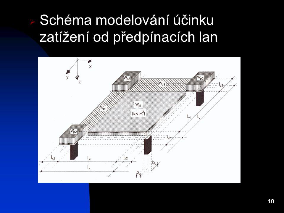 10  Schéma modelování účinku zatížení od předpínacích lan
