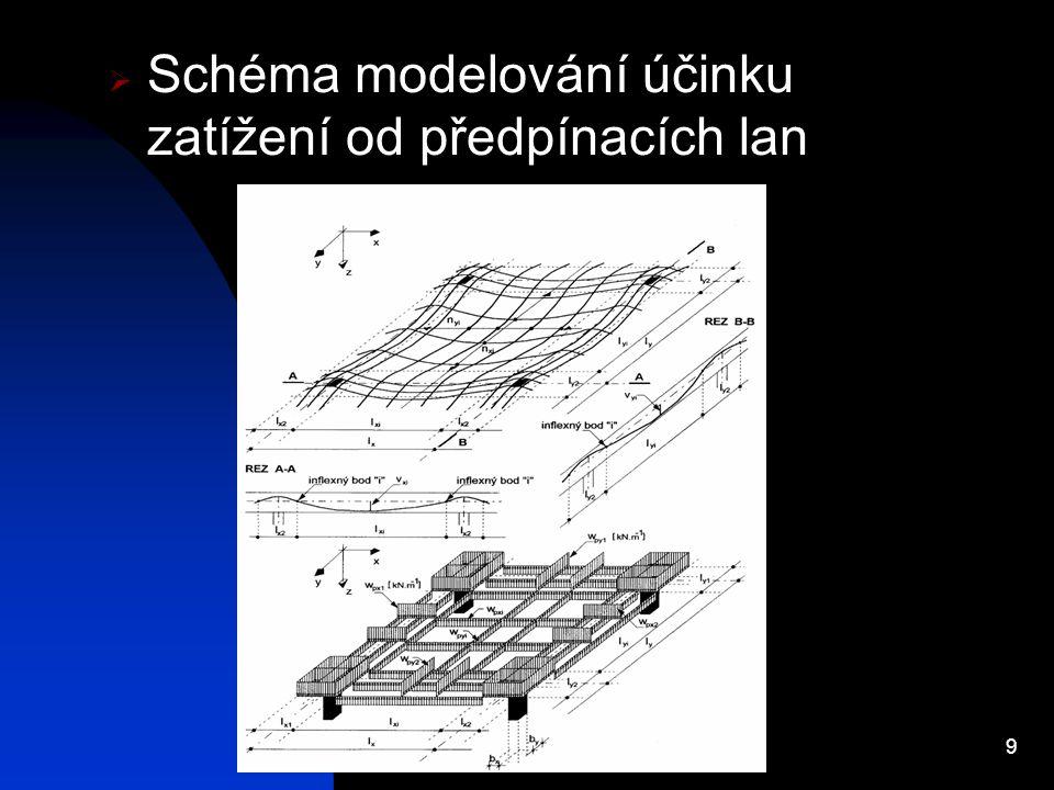 9  Schéma modelování účinku zatížení od předpínacích lan