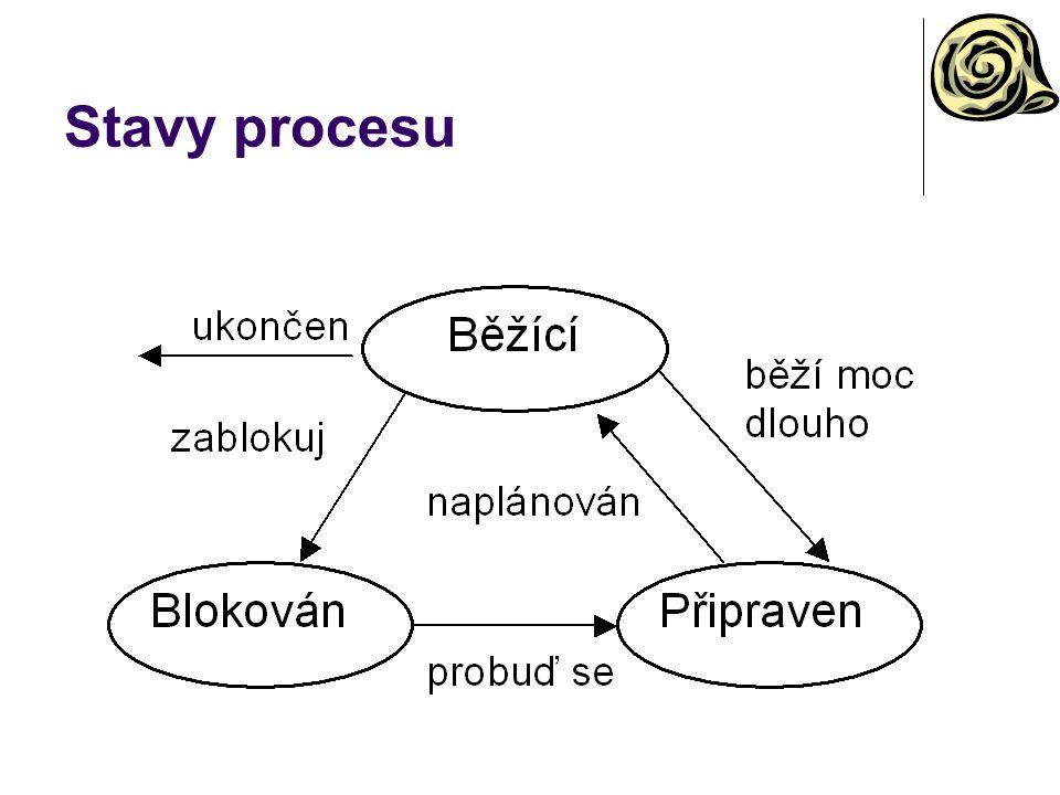 Stavy procesu