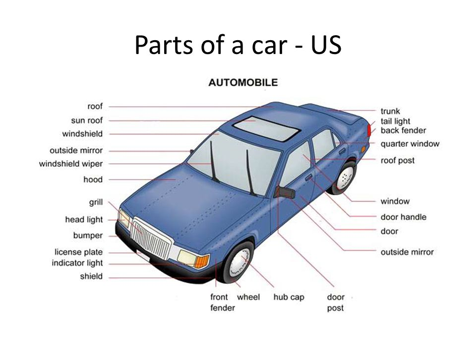 Parts of a car - US