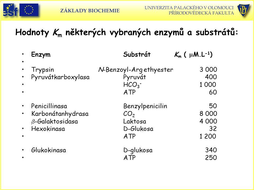 Hodnoty K m některých vybraných enzymů a substrátů: EnzymSubstrátK m (  M.L -1 ) Trypsin N-Benzoyl-Arg ethyester3 000 PyruvátkarboxylasaPyruvát 400 H