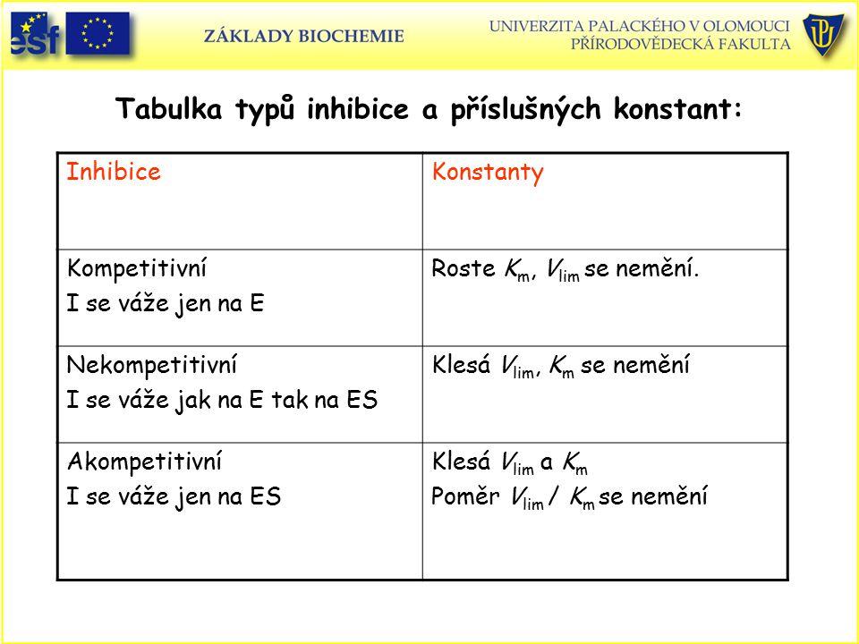 Tabulka typů inhibice a příslušných konstant: InhibiceKonstanty Kompetitivní I se váže jen na E Roste K m, V lim se nemění. Nekompetitivní I se váže j