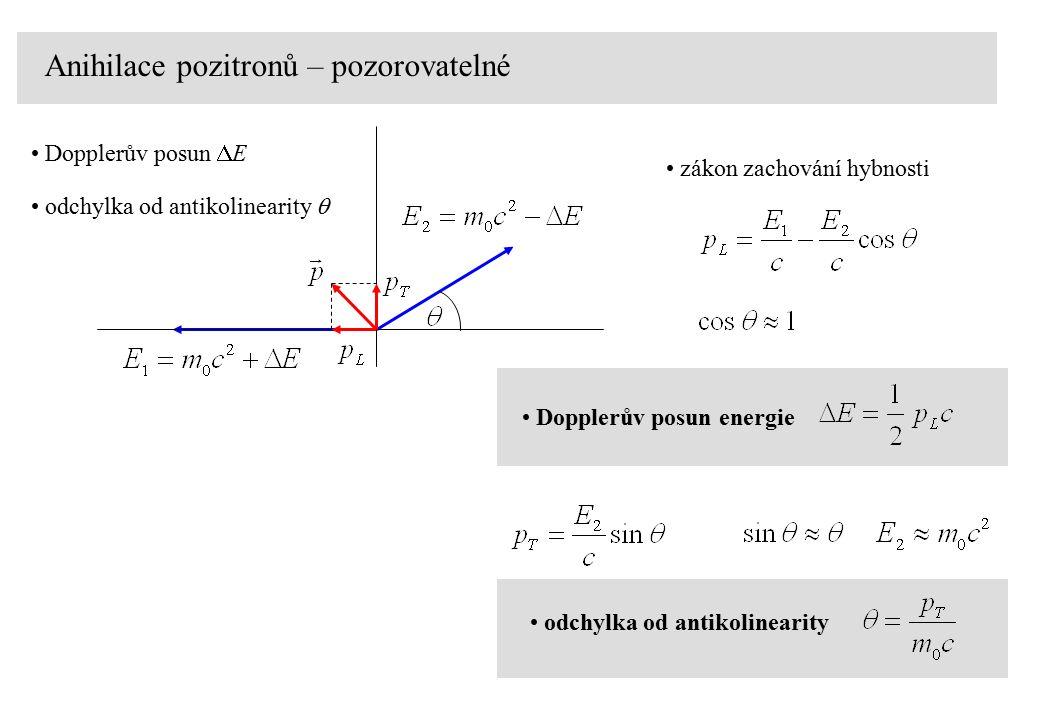 Anihilace pozitronů – pozorovatelné zákon zachování hybnosti Dopplerův posun energie Dopplerův posun  E odchylka od antikolinearity  odchylka od antikolinearity