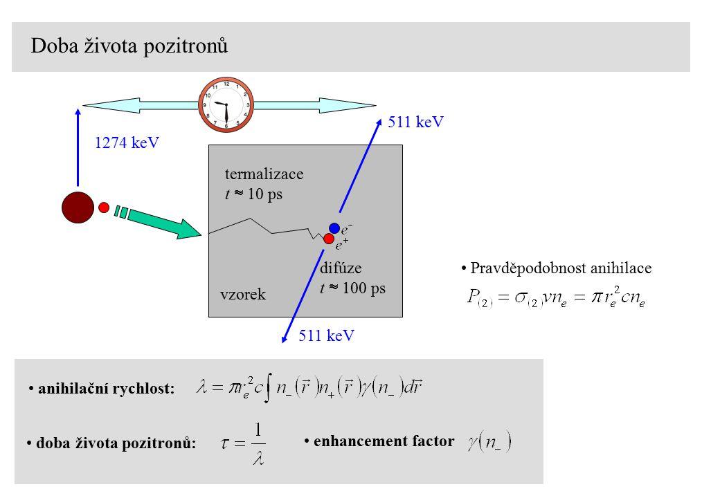Doba života pozitronů vzorek 511 keV 1274 keV termalizace t  10 ps difúze t  100 ps anihilační rychlost: doba života pozitronů: enhancement factor Pravděpodobnost anihilace