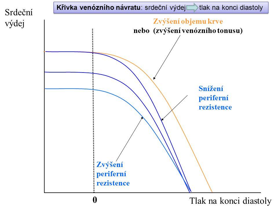 0 Zvýšení objemu krve nebo (zvýšení venózního tonusu) Zvýšení periferní rezistence Srdeční výdej Tlak na konci diastoly Snížení periferní rezistence K