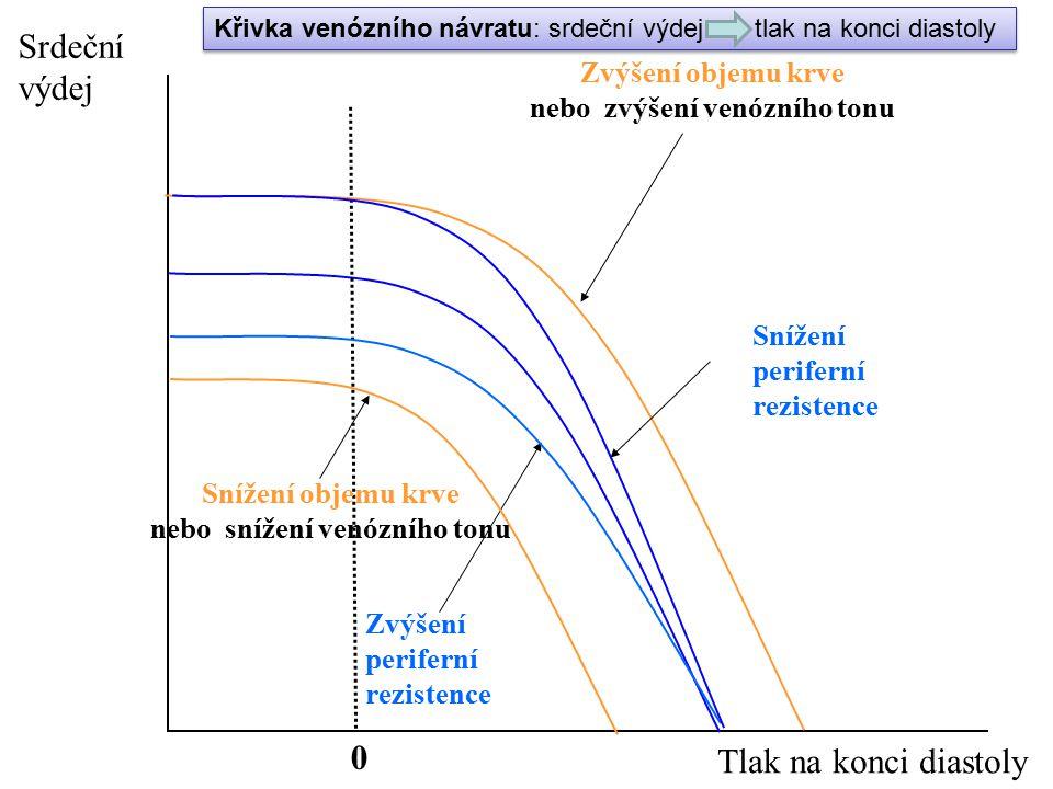 0 Zvýšení objemu krve nebo zvýšení venózního tonu Zvýšení periferní rezistence Srdeční výdej Tlak na konci diastoly Snížení periferní rezistence Sníže