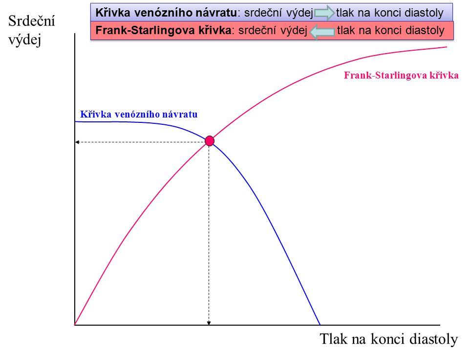 Křivka venózního návratu Frank-Starlingova křivka Srdeční výdej Tlak na konci diastoly Křivka venózního návratu: srdeční výdej tlak na konci diastoly