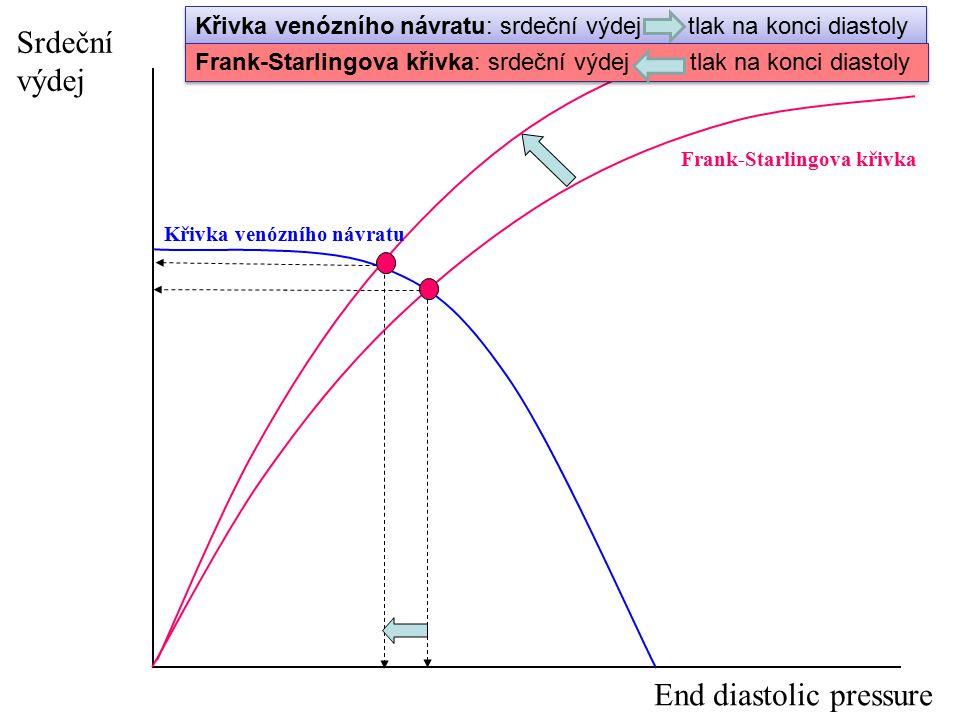 Frank-Starlingova křivka Srdeční výdej End diastolic pressure Křivka venózního návratu Křivka venózního návratu: srdeční výdej tlak na konci diastoly