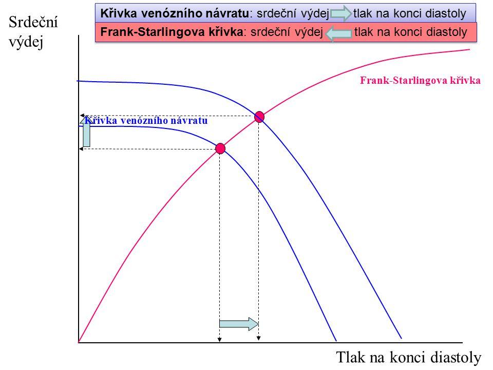 Frank-Starlingova křivka Srdeční výdej Tlak na konci diastoly Křivka venózního návratu Křivka venózního návratu: srdeční výdej tlak na konci diastoly