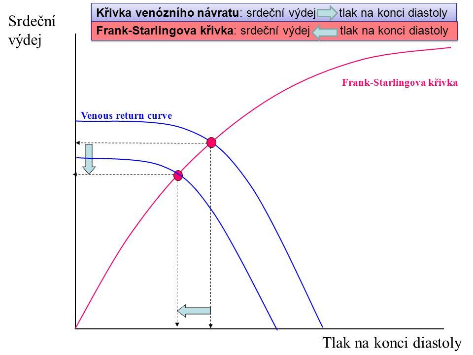 Venous return curve Frank-Starlingova křivka Srdeční výdej Tlak na konci diastoly Křivka venózního návratu: srdeční výdej tlak na konci diastoly Frank