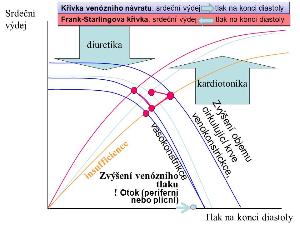 diuretika kardiotonika insufficience Zvýšení objemu cirkulující krve venokonstrickce, Zvýšení venózního tlaku ! Otok (periferni nebo plicní) Srdeční v