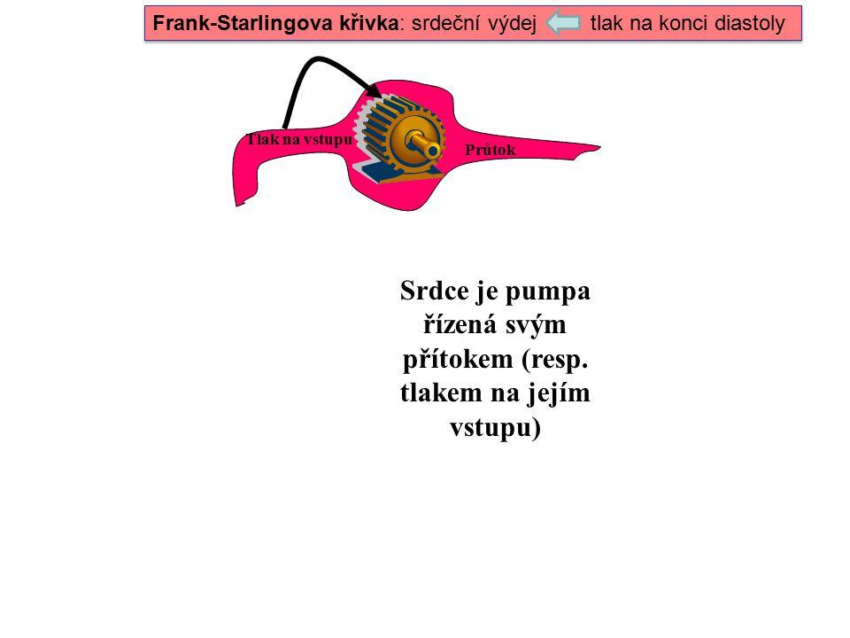 Srdce je pumpa řízená svým přítokem (resp. tlakem na jejím vstupu) Tlak na vstupu Průtok Frank-Starlingova křivka: srdeční výdej tlak na konci diastol