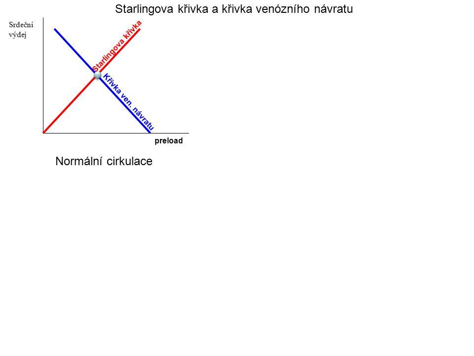 preload Srdeční výdej Normální cirkulace Starlingova křivka a křivka venózního návratu Starlingova křivka Křivka ven. návratu