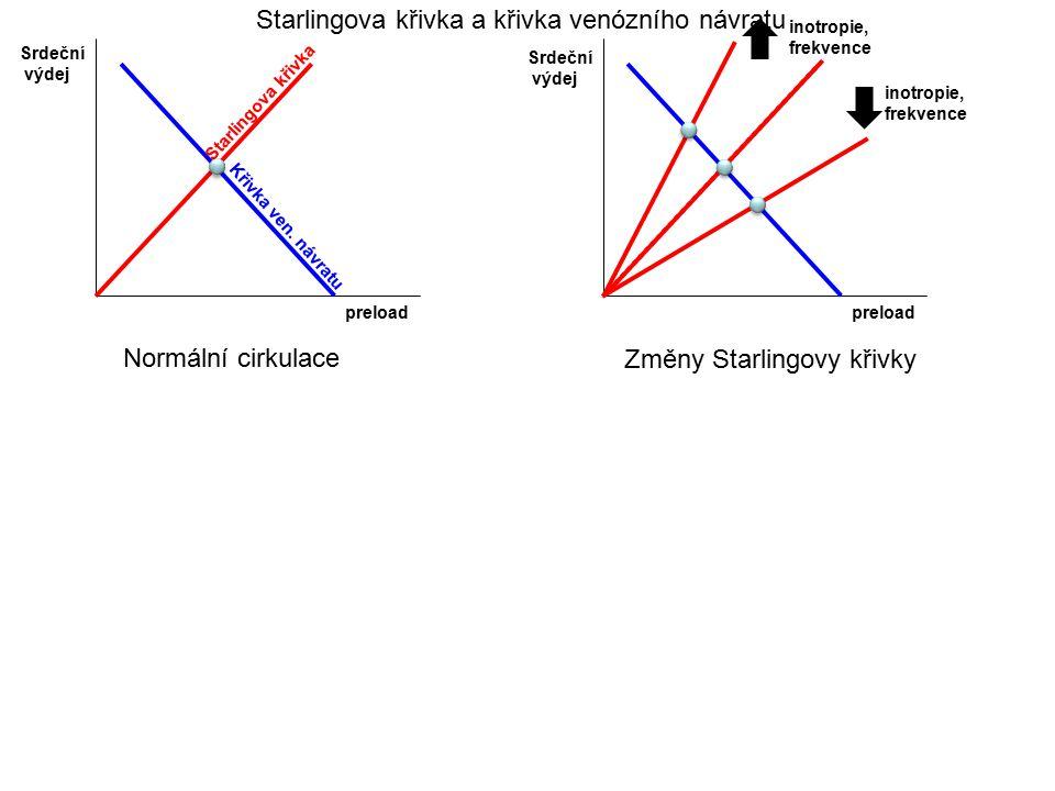 preload Srdeční výdej Normální cirkulace preload Srdeční výdej inotropie, frekvence inotropie, frekvence Změny Starlingovy křivky Starlingova křivka a
