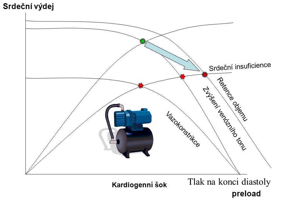 Kardiogenní šok preload Retence objemu Zvýšení venózního tonu Srdeční insuficience Tlak na konci diastoly Srdeční výdej Vazokonstrikce