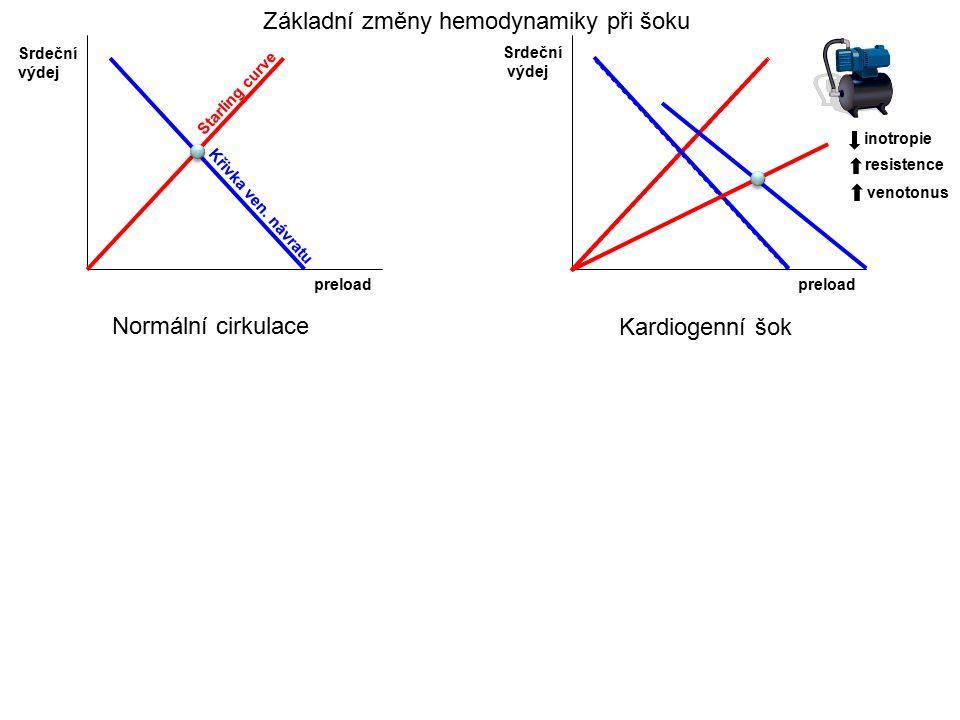 Kardiogenní šok preload Srdeční výdej Normální cirkulace preload Srdeční výdej Starling curve Křivka ven. návratu inotropie resistence venotonus Zákla