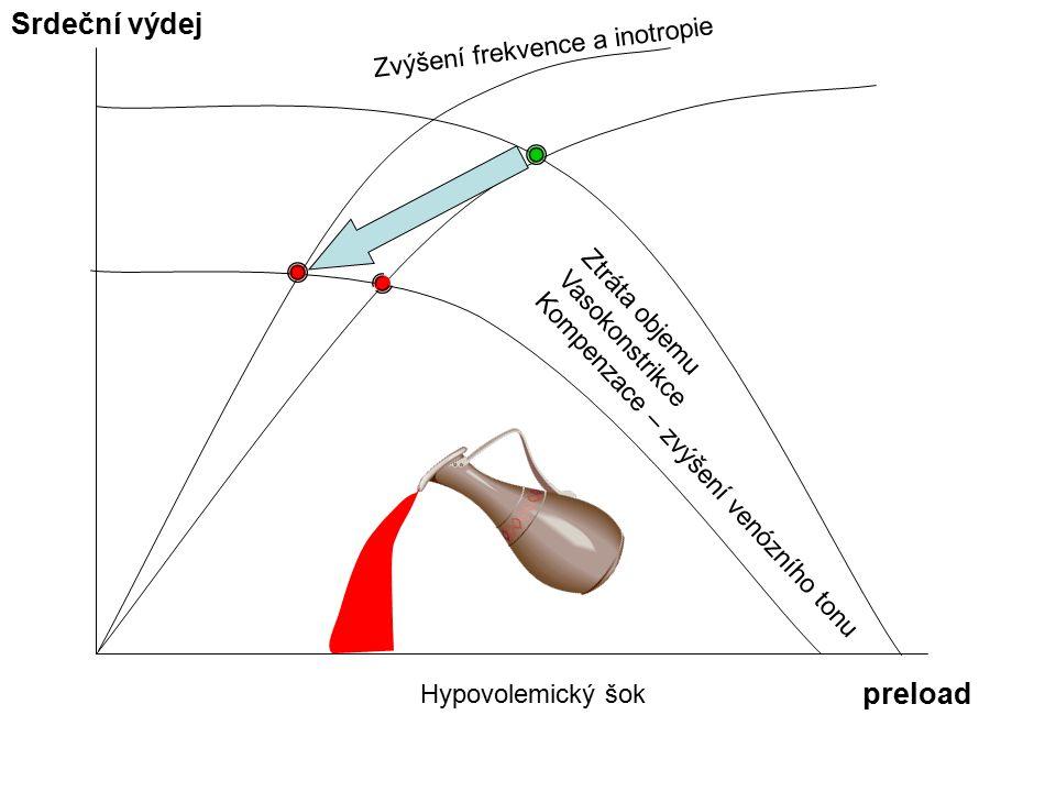 Hypovolemický šok Srdeční výdej preload Ztráta objemu Vasokonstrikce Kompenzace – zvýšení venózního tonu Zvýšení frekvence a inotropie