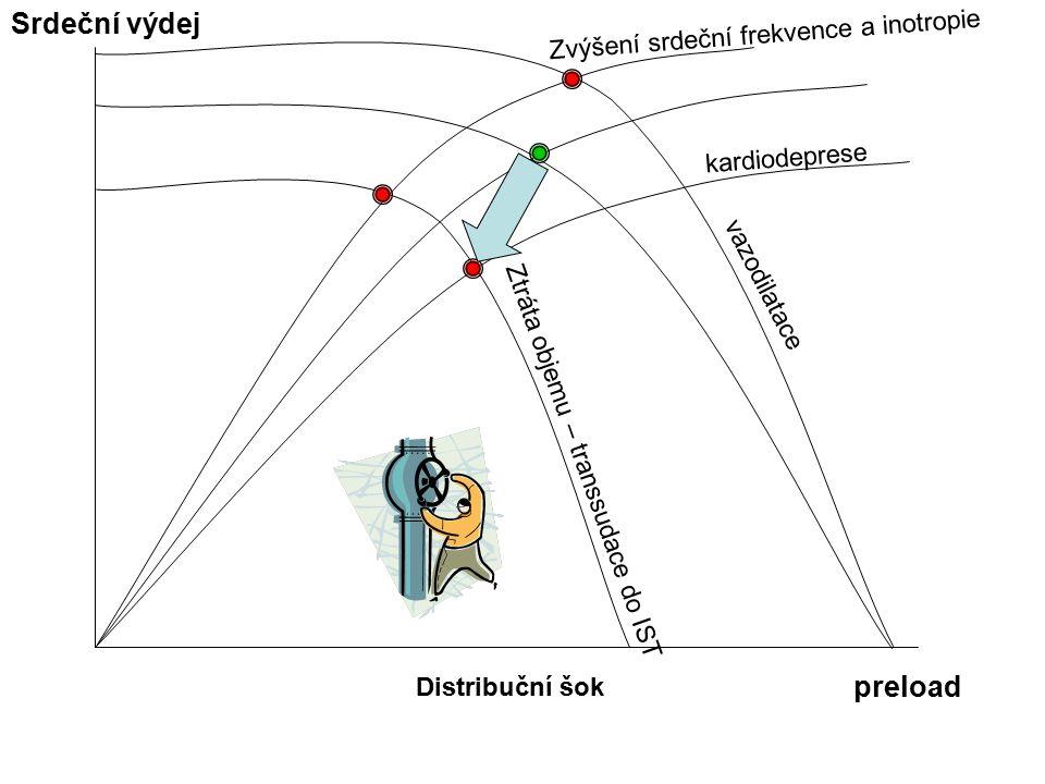 Distribuční šok Srdeční výdej preload vazodilatace Zvýšení srdeční frekvence a inotropie Ztráta objemu – transsudace do IST kardiodeprese