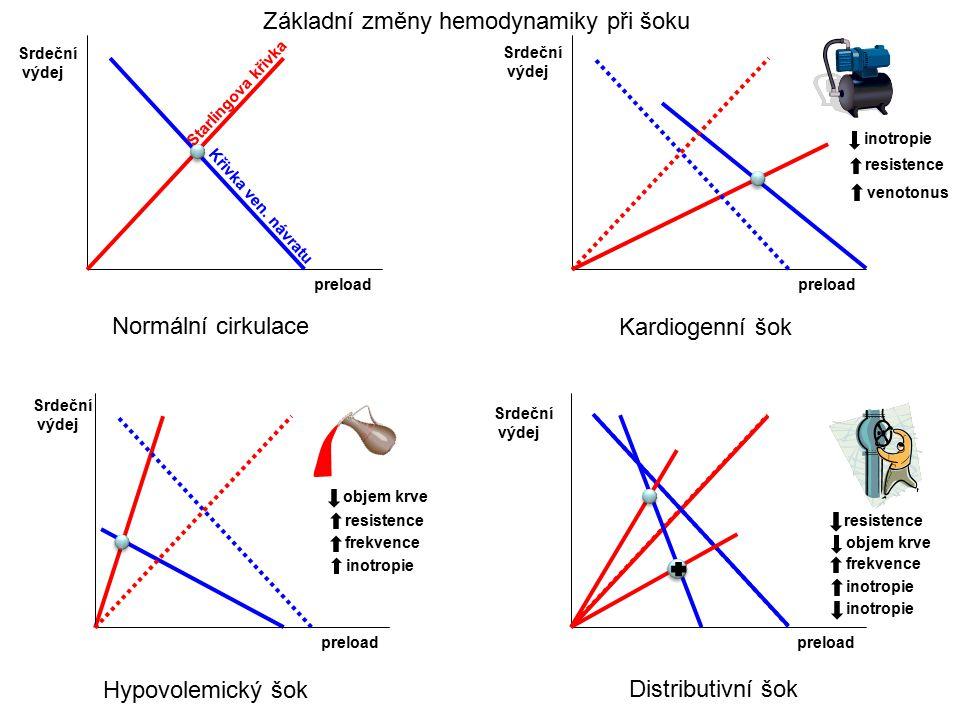 Kardiogenní šok preload Srdeční výdej Normální cirkulace Srdeční výdej preload Hypovolemický šok preload Distributivní šok preload Starlingova křivka