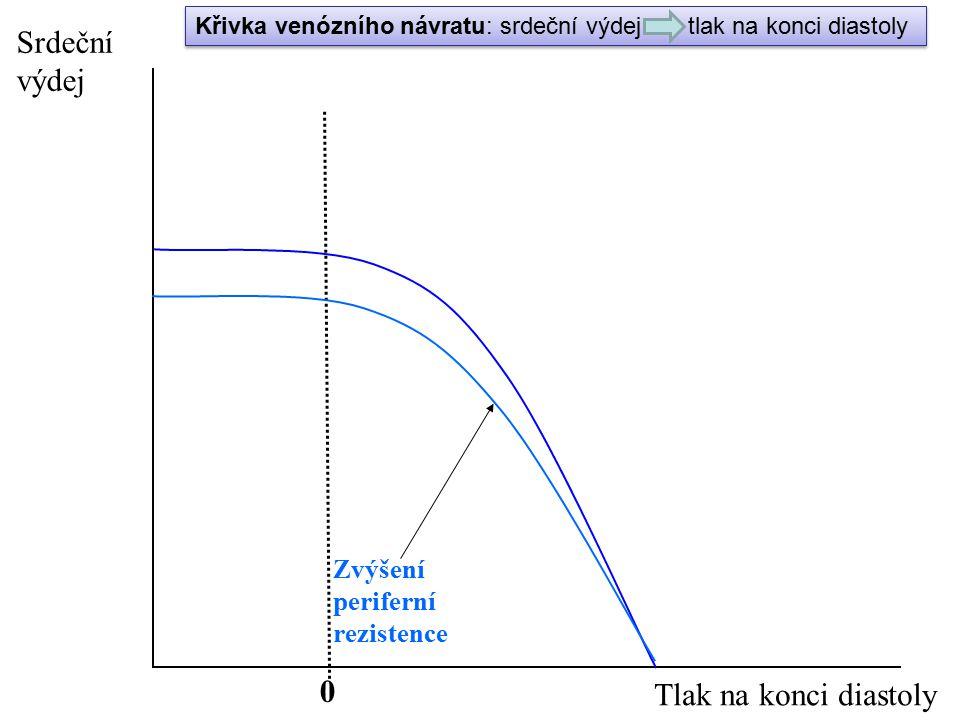 0 Zvýšení periferní rezistence Srdeční výdej Tlak na konci diastoly Křivka venózního návratu: srdeční výdej tlak na konci diastoly