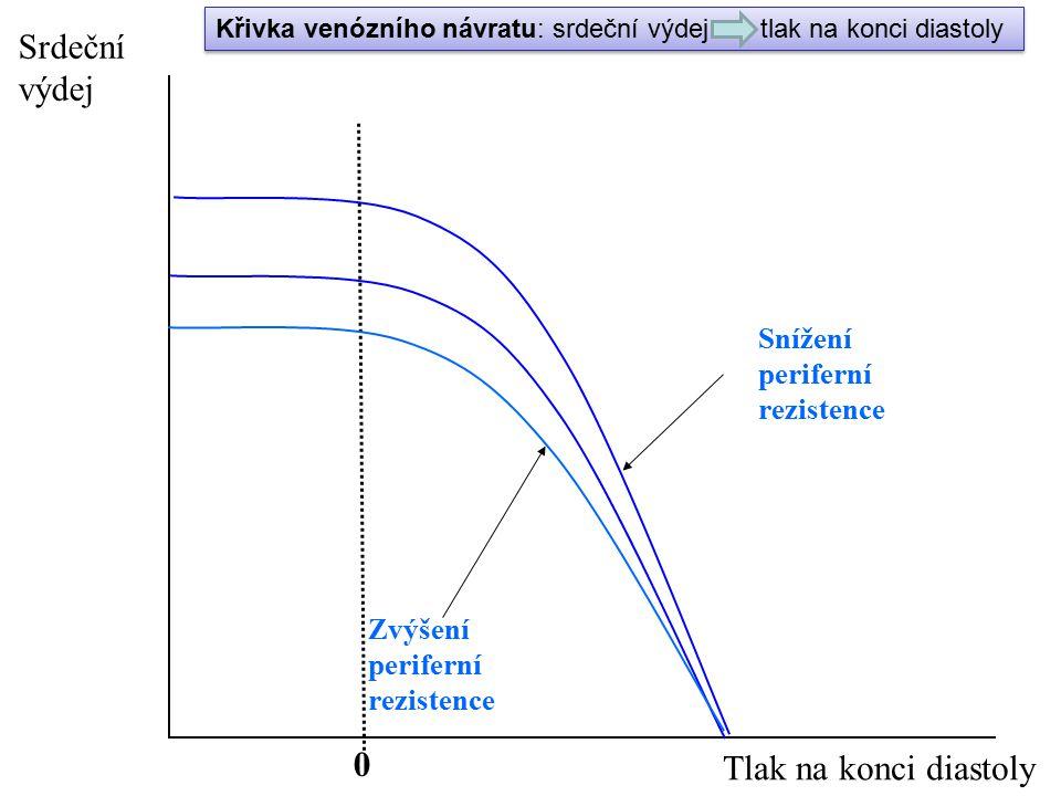 0 Zvýšení periferní rezistence Srdeční výdej Tlak na konci diastoly Snížení periferní rezistence Křivka venózního návratu: srdeční výdej tlak na konci