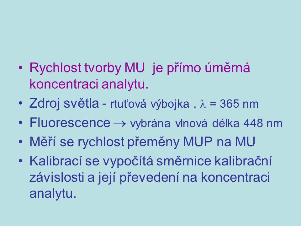 Rychlost tvorby MU je přímo úměrná koncentraci analytu. Zdroj světla - rtuťová výbojka, = 365 nm Fluorescence  vybrána vlnová délka 448 nm Měří se ry