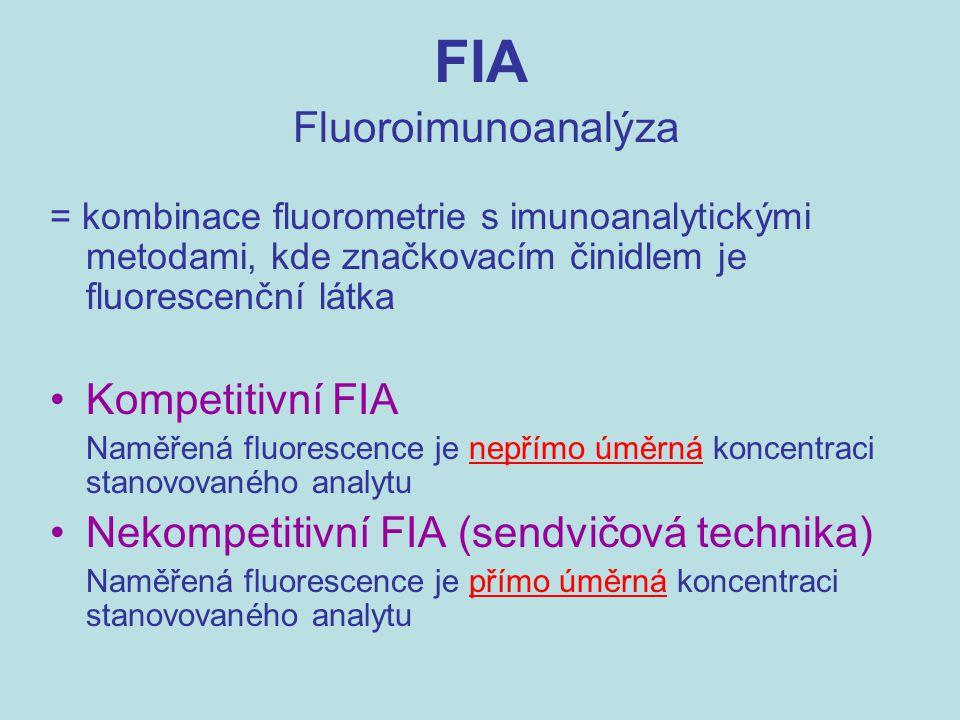 FIA Fluoroimunoanalýza = kombinace fluorometrie s imunoanalytickými metodami, kde značkovacím činidlem je fluorescenční látka Kompetitivní FIA Naměřen