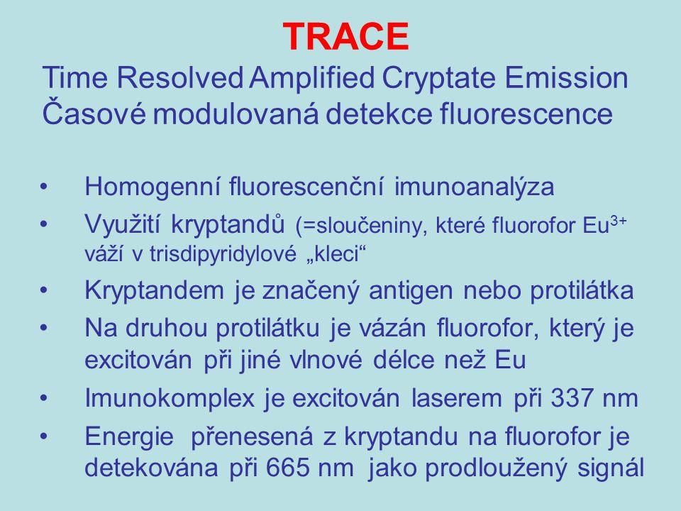 """Homogenní fluorescenční imunoanalýza Využití kryptandů (=sloučeniny, které fluorofor Eu 3+ váží v trisdipyridylové """"kleci"""" Kryptandem je značený antig"""