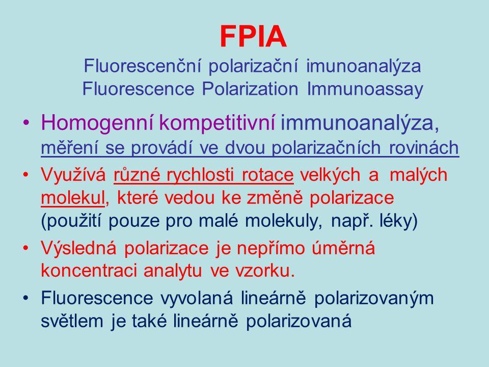 FPIA Fluorescenční polarizační imunoanalýza Fluorescence Polarization Immunoassay Homogenní kompetitivní immunoanalýza, měření se provádí ve dvou pola